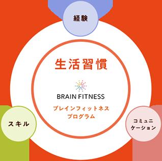 >科学的根拠のある「ブレインフィットネスプログラム」で生活習慣をしっかり整える