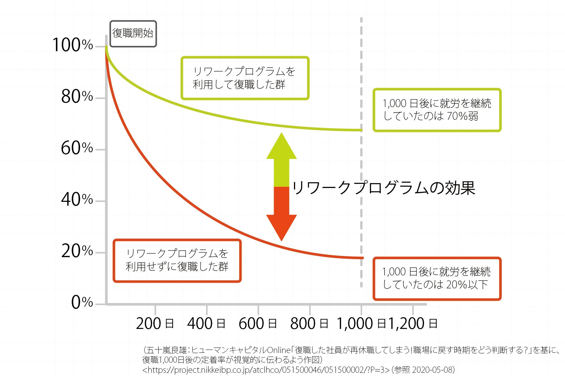 定着率のグラフ