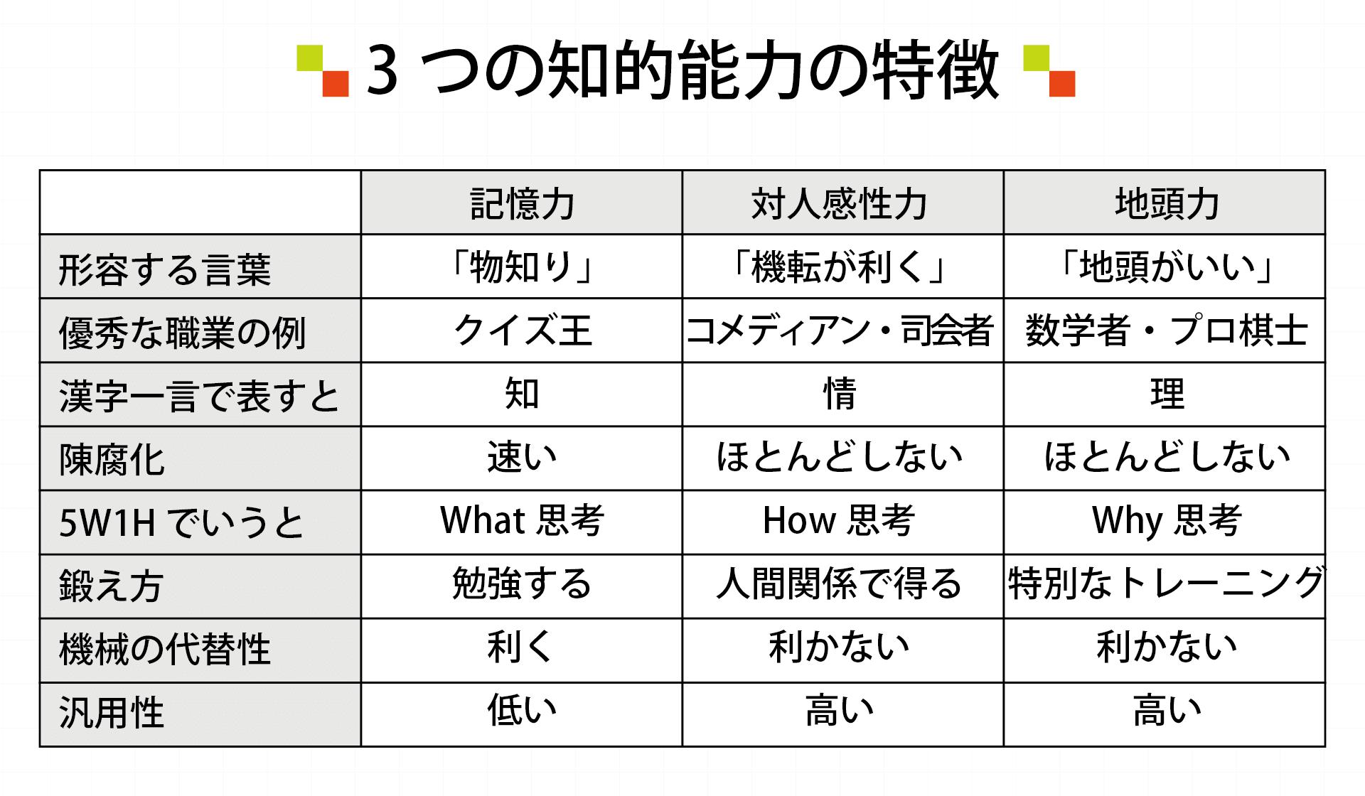 3つの知的能力の特徴